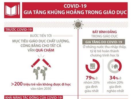[Infographics] COVID-19 gia tăng khủng hoảng trong giáo dục