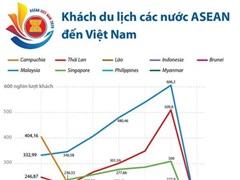 [Infographics] Khách du lịch các nước ASEAN đến Việt Nam