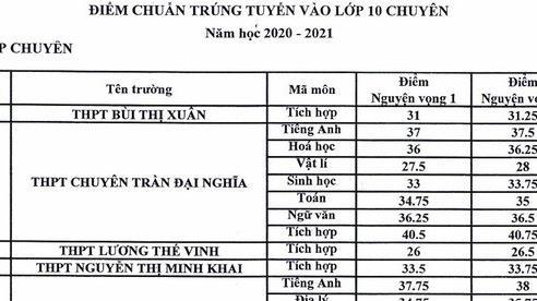 TP. Hồ Chí Minh công bố điểm chuẩn trúng tuyển vào lớp 10 chuyên năm học 2020 - 2021
