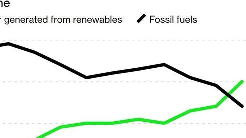 Năng lượng tái tạo trở thành nguồn điện chính tại EU