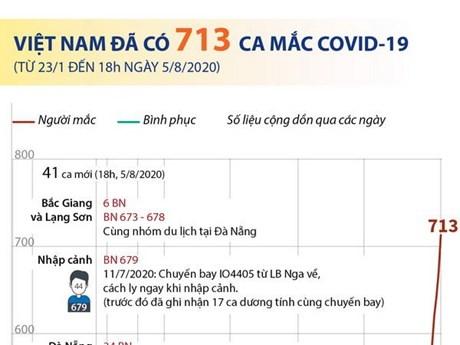 [Infographics] Việt Nam đã ghi nhận 713 ca mắc COVID-19