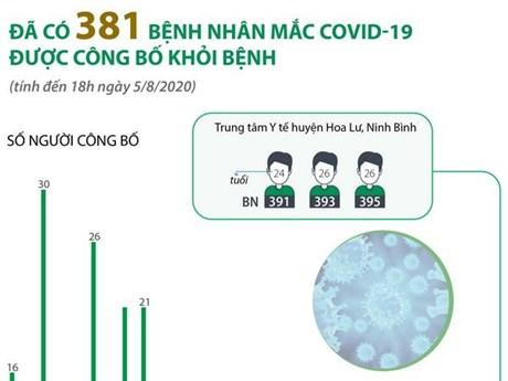 [Infographics] Đã có 381 bệnh nhân mắc COVID-19 được công bố khỏi bệnh
