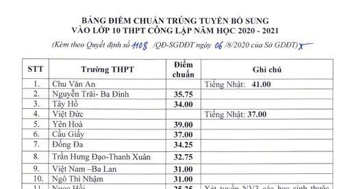 Hà Nội: Nhiều trường THPT công lập và THPT chuyên hạ điểm chuẩn vào lớp 10