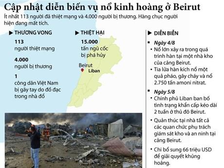 [Infographics] Cập nhật diễn biến vụ nổ kinh hoàng ở Beirut