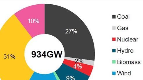 Ấn Độ nỗ lực thực hiện cuộc cách mạng năng lượng sạch