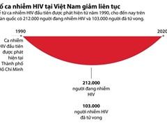 [Infographics] Số ca nhiễm HIV tại Việt Nam liên tục giảm