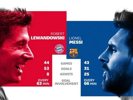 Lewandowski-Messi: Ai quyết định số phận đại chiến Bayern-Barcelona?