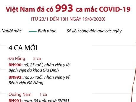 Từ 23/1 đến 18h ngày 19/8 Việt Nam đã có 993 ca mắc COVID-19