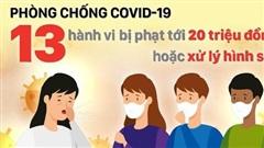 Xử phạt 41 trường hợp vi phạm phòng, chống dịch Covid-19