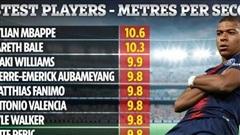 Kylian Mbappe dẫn đầu top 10 cầu thủ nhanh nhất thế giới