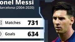 Không gì là mãi mãi, và Messi chia tay Barca