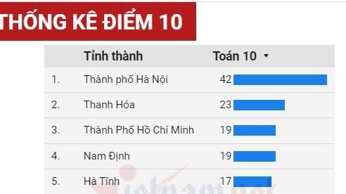 Những địa phương có nhiều điểm 10 nhất kỳ thi tốt nghiệp THPT 2020
