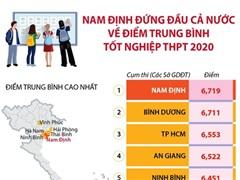 [Infographics] Nam Định dẫn đầu về điểm trung bình thi tốt nghiệp THPT