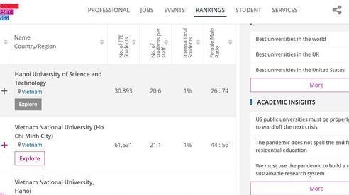 Ba đại học của Việt Nam xuất hiện trong bảng xếp hạng đại học hàng đầu thế giới THE-WUR 2021