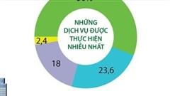 Hơn 11.000 giao dịch thanh toán trực tuyến qua Cổng Dịch vụ công quốc gia
