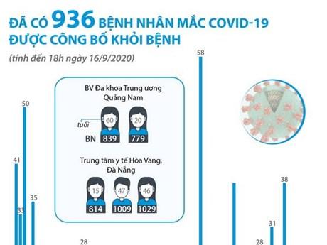 [Infographics] Đã có 936 ca mắc COVID-19 được công bố khỏi bệnh