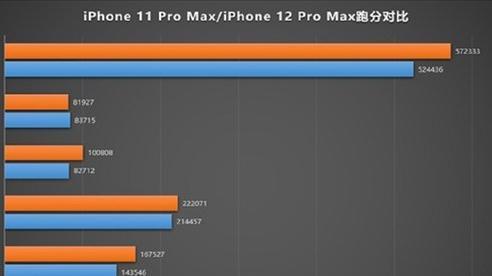 Lộ cấu hình chi tiết và điểm hiệu năng đáng thất vọng của iPhone 12 Pro Max