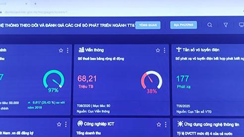 Bộ TT&TT thúc đẩy hoạt động phân tích dữ liệu phục vụ công tác chỉ đạo, điều hành