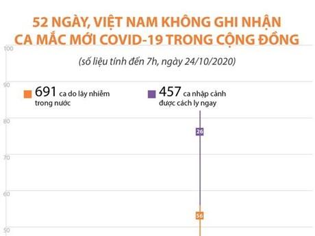 [Infographics] 52 ngày Việt Nam không ghi nhận ca mắc mới COVID-19