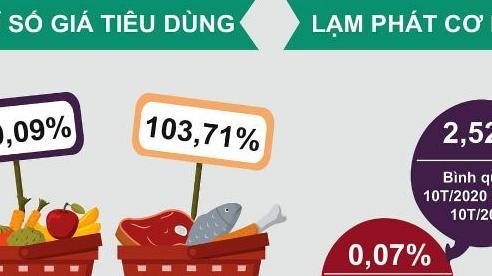 Chỉ số giá tiêu dùng tháng 10/2020 tăng 0,09%