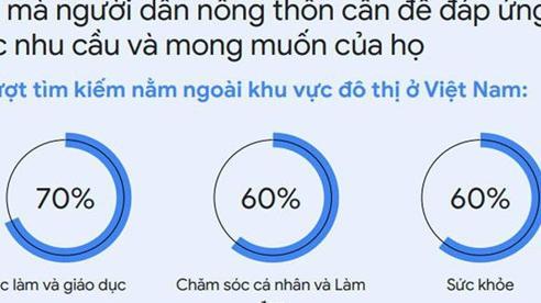 Xu hướng tìm kiếm của người Việt năm 2020 - cơ hội cho doanh nghiệp