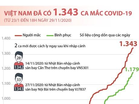 [Infographics] Tổng quan về tình hình dịch bệnh COVID-19 tại Việt Nam