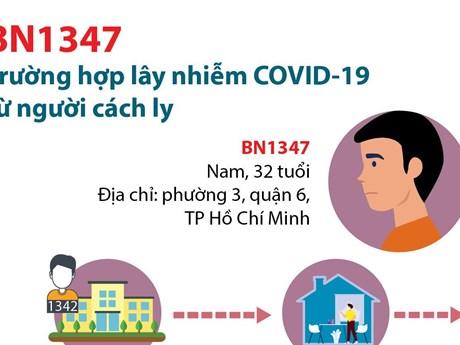 [Infographics] BN1347 - Trường hợp lây nhiễm COVID-19 từ người cách ly