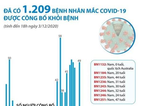 Đã có 1.209 bệnh nhân mắc COVID-19 được công bố khỏi bệnh