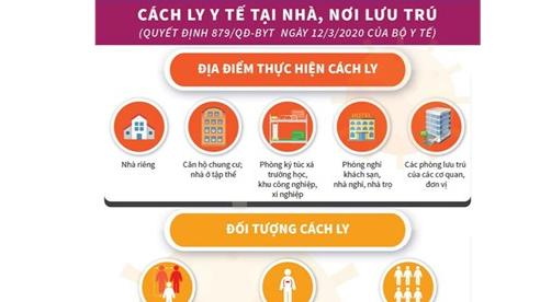 [Infographic] Bộ Y tế hướng dẫn cách ly phòng Covid-19 tại nhà, nơi lưu trú