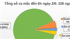 Tin vui: Việt Nam chỉ còn 18 bệnh nhân dương tính với COVID-19, trường hợp nghi nhiễm đã âm tính lần 1
