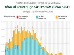 [Infographics] Số người cách ly tại Việt Nam giảm xuống còn 6.641