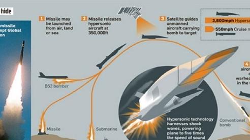 Đánh chặn tên lửa siêu thanh: Nhiệm vụ không dễ với S-400