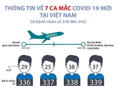 [Infographics] Thông tin về 7 ca mắc COVID-19 mới tại Việt Nam