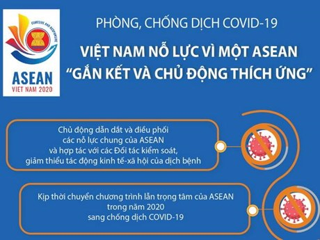 [Infographics] Phòng chống dịch COVID-19: Việt Nam nỗ lực vì một ASEAN