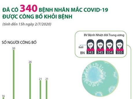 [Infographics] Đã có 340 bệnh nhân mắc COVID-19 được công bố khỏi bệnh