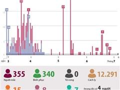 [Infographics] Tình hình dịch COVID-19 tại Việt Nam tính đến sáng 6/7