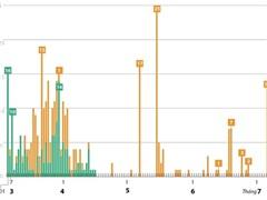 [Infographics] 82 ngày không có ca mắc COVID-19 ở cộng đồng
