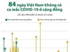 [Infographics] 84 ngày Việt Nam không có ca mắc COVID-19 ở cộng đồng