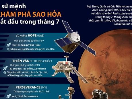 [Infographics] Ba sứ mệnh khám phá sao Hỏa bắt đầu trong tháng Bảy