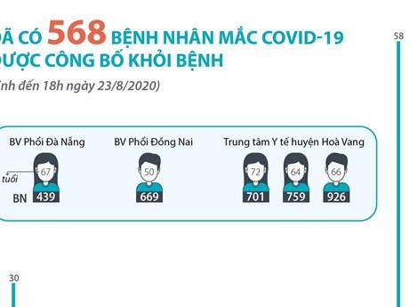 Đã có 568 bệnh nhân mắc COVID-19 được công bố khỏi bệnh