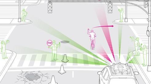Dạy xe tự lái nhận biết cử chỉ con người