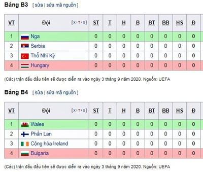 Bảng Xếp Hạng Uefa Nations League 2020 2021 Thể Thao Netnews Vn