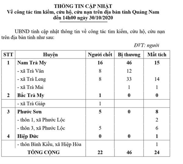 Quảng Nam hiện còn 24 người đang mất tích (Ảnh: Người Lao Động)
