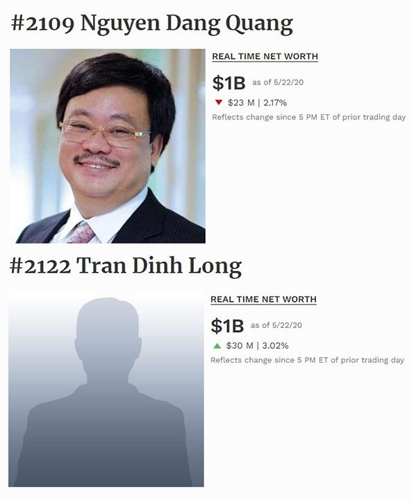Tài sản của ông Nguyễn Đăng Quang và ông Trần Đình Long trở lại mốc 1 tỷ USD. Ảnh: Forbes.
