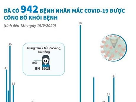 [Infographics] Đã có 942 ca mắc COVID-19 được công bố khỏi bệnh