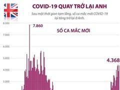 [Infographics] Số ca mắc mới COVID-19 lại tăng trở lại ở Anh