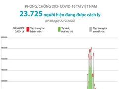 [Infographics] Hơn 23.700 người đang được cách ly do COVID-19