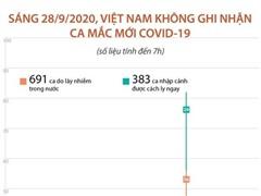 [Infographics] Việt Nam không ghi nhận ca mắc COVID-19 mới sáng 28/9