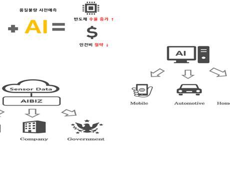Công ty Hàn Quốc phát triển hệ thống AI dự báo lỗi chất lượng sản phẩm