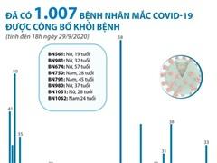 [Infographics] 1.007 bệnh nhân COVID-19 được điều trị khỏi bệnh